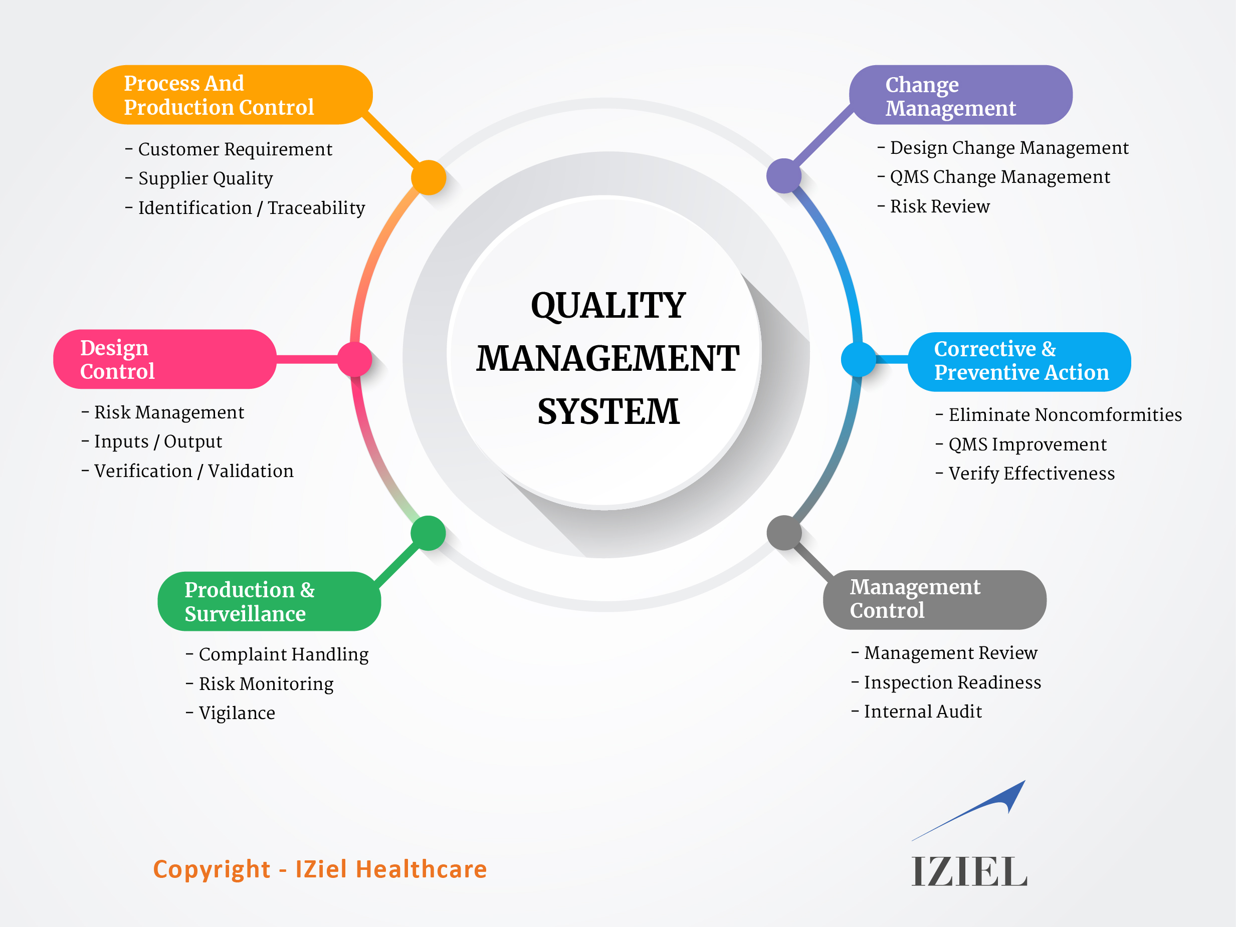 Quality Management System | 21 CFR Part 820 | ISO 13485 | IZielIZiel Healthcare