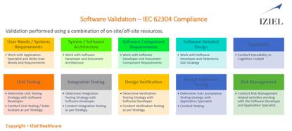 Medical Device Software Validation